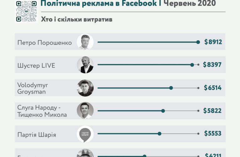 Стало відомо хто з політиків і скільки витрачає на рекламу у соціальній мережі
