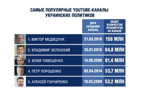 Почему заблокировали самый популярный YouTube-канал украинского политика?