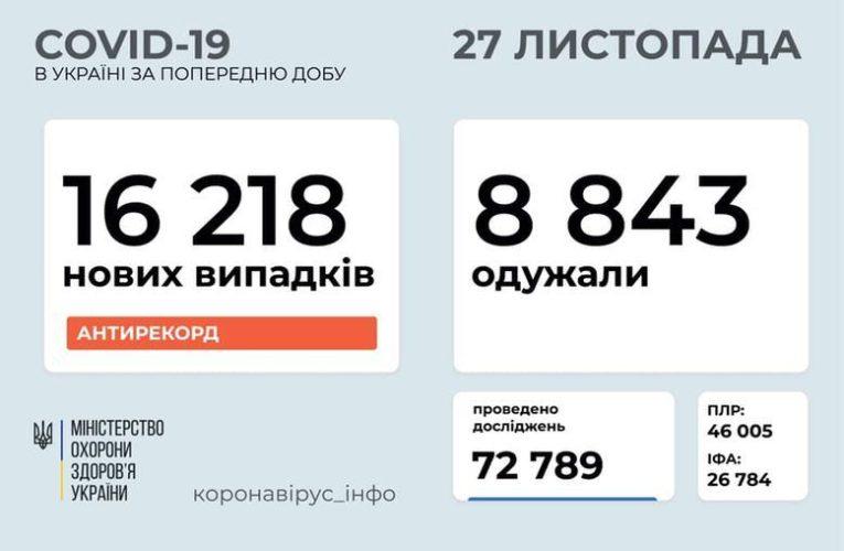 В Украине установлен новый антирекорд по заболеваемости коронавирусом