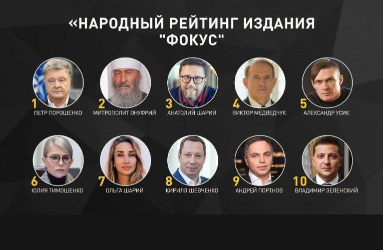 """Народный рейтинг: Сайт """"Фокус"""" провел интернет-голосование, определив самых влиятельных украинцев по итогам 2020 года"""