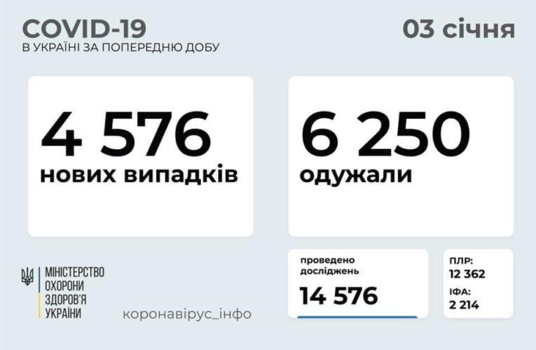 В Украине снизилась заболеваемость коронавирусом