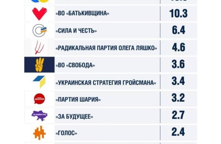 """На парламентских выборах большинство украинцев проголосует за """"Оппозиционную платформу – За жизнь"""", – опрос"""